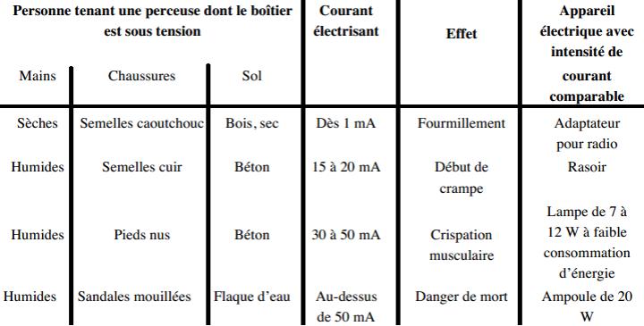 Dangers de l lectricit et pr ventions elec 13 for Dangers de l electricite