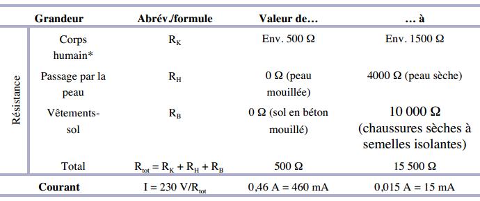 Dangers de l lectricit et pr ventions elec 13 - Tension entre phase et terre ...