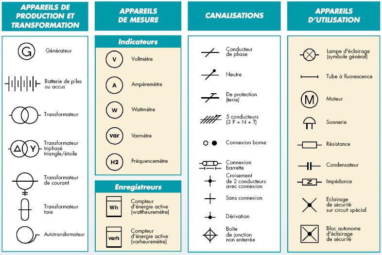 Gut gemocht Symboles électriques normalisés que vous devez savoir – Elec – 13 NS28